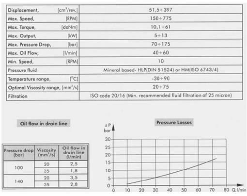 technische gegevens van hydromotor