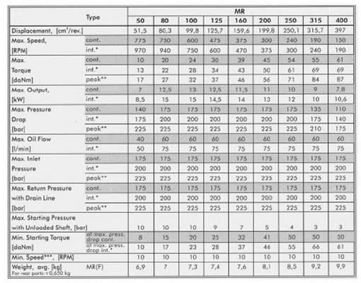 schema met technische gegevens hydromotoren van verschillende types