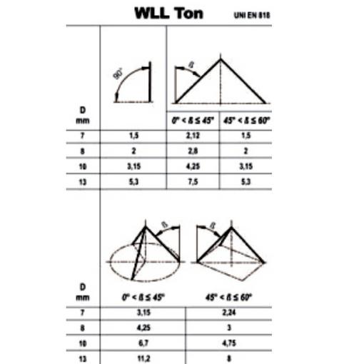 schema met technische gegevens van kettinglengen